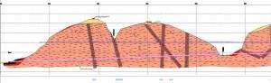 Profilo geologico Galleria Sempione